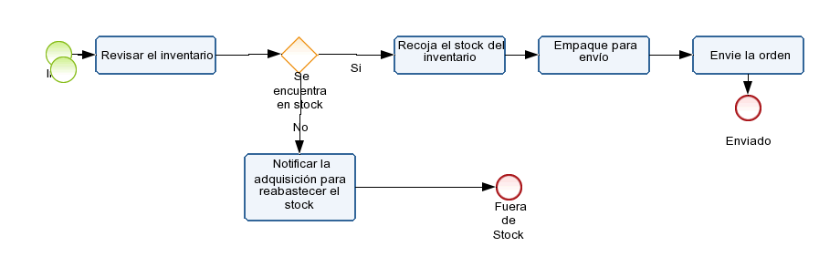BPMN Capacitación Diagram # 1