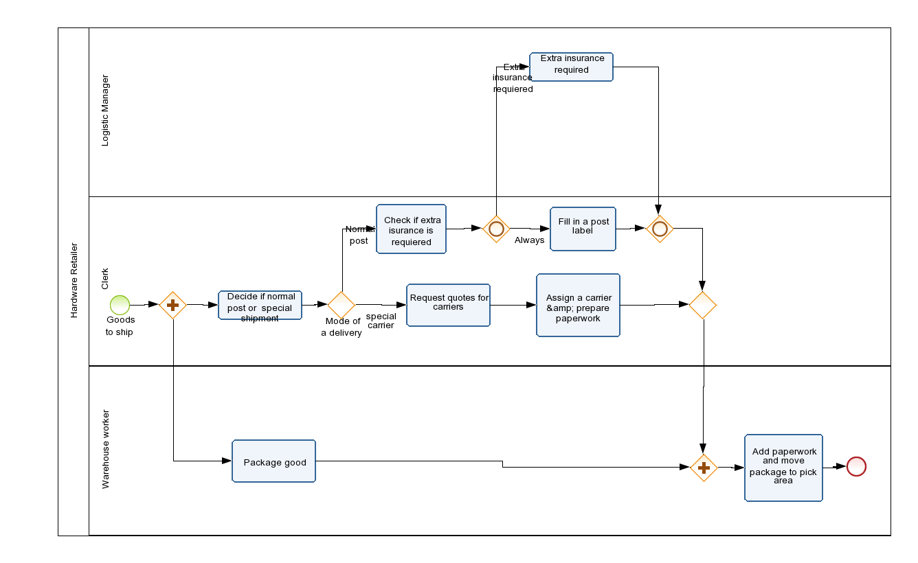 Hardware retailer Diagram # 1